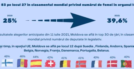 Site ul femeii din Moldova